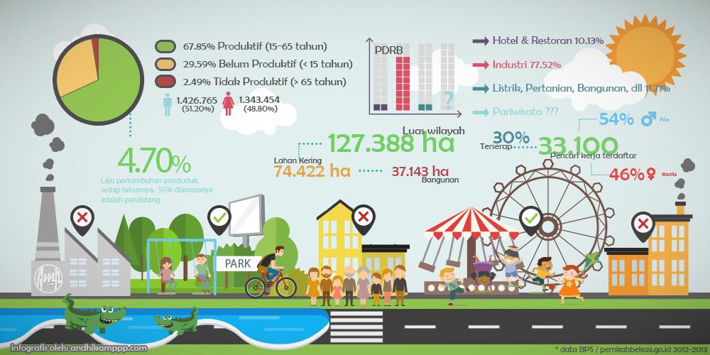 cikarang-infographic